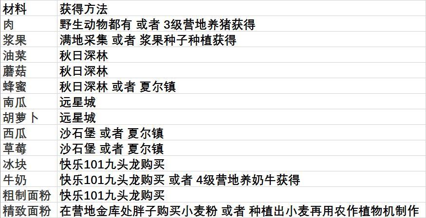 【明日之后】菜谱配方合集