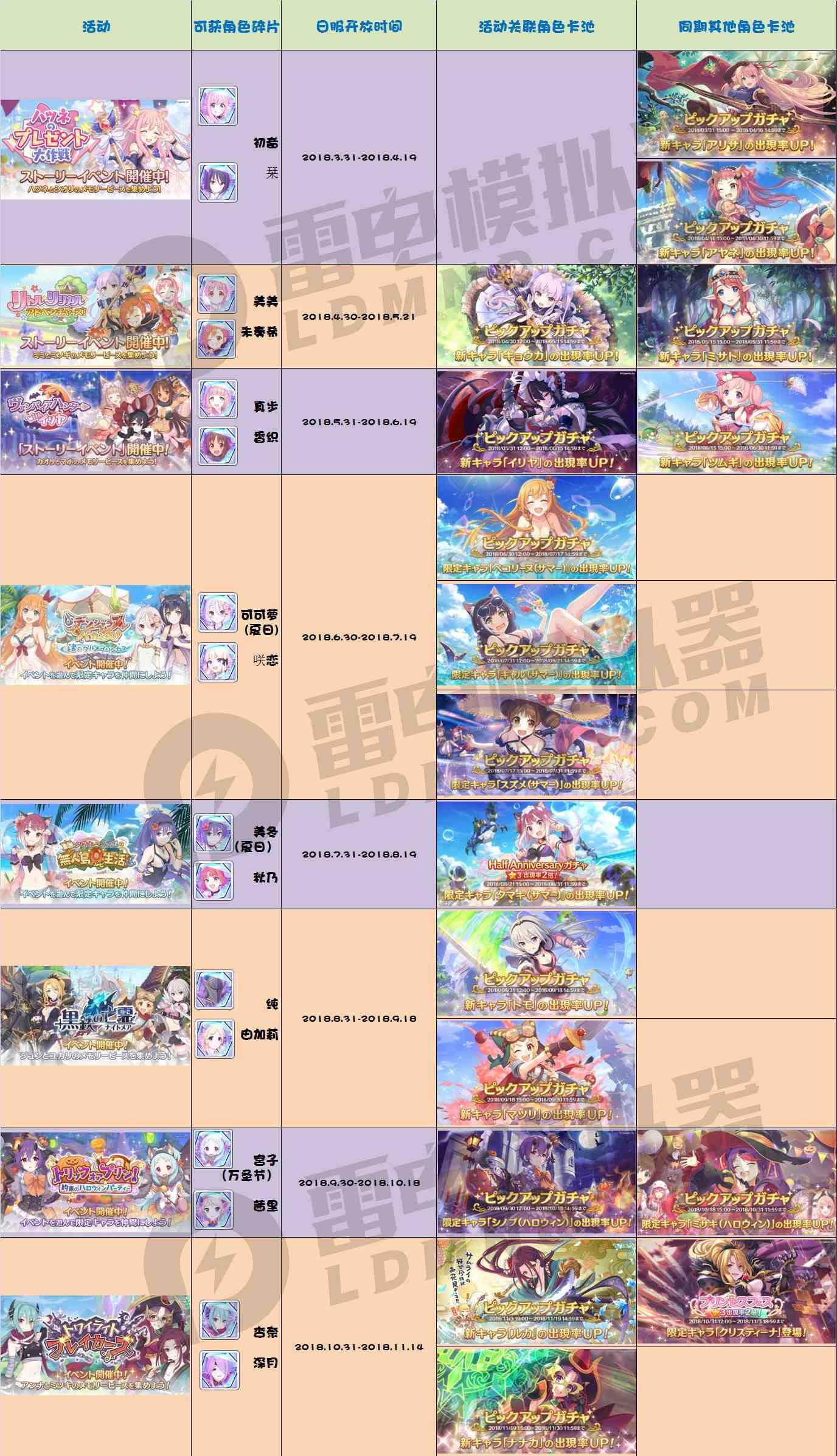 【公主连结】活动开放时间顺序表