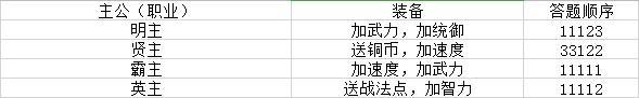 【三國志戰略版】新手開局指南 助攻萌新快速爭霸